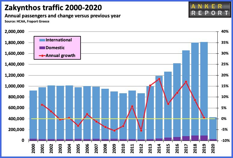 Zakynthos traffic 2000-2020