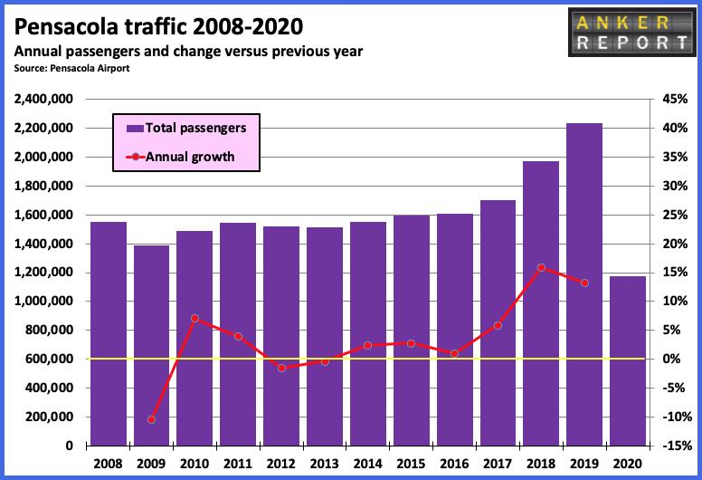 Pensacola Traffic 2008 - 2020
