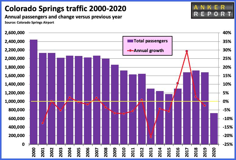 Colorado Spring 2000-2020