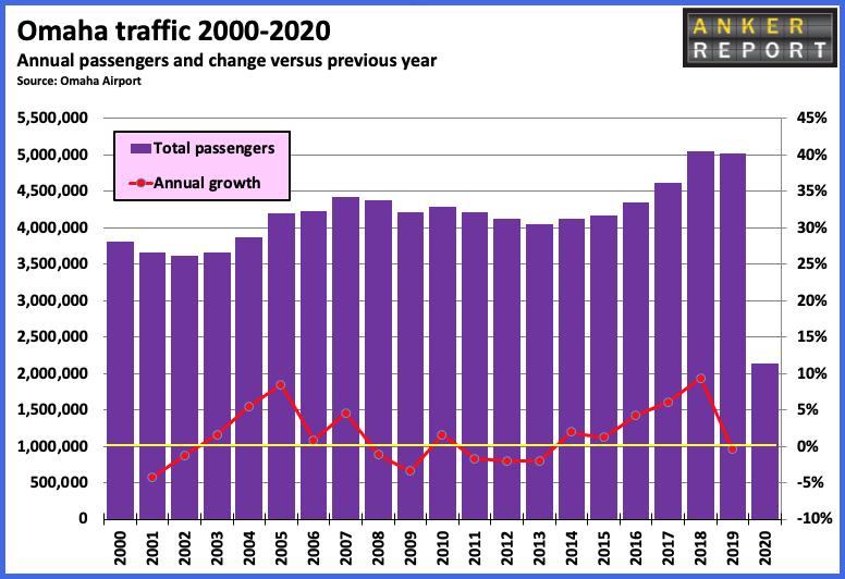 Omaha traffic 2000 - 2020