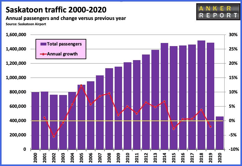 Saskatoon Traffic 2000-2021