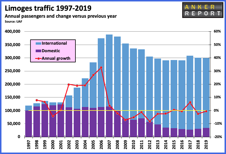 Limoges traffic 1997-2019
