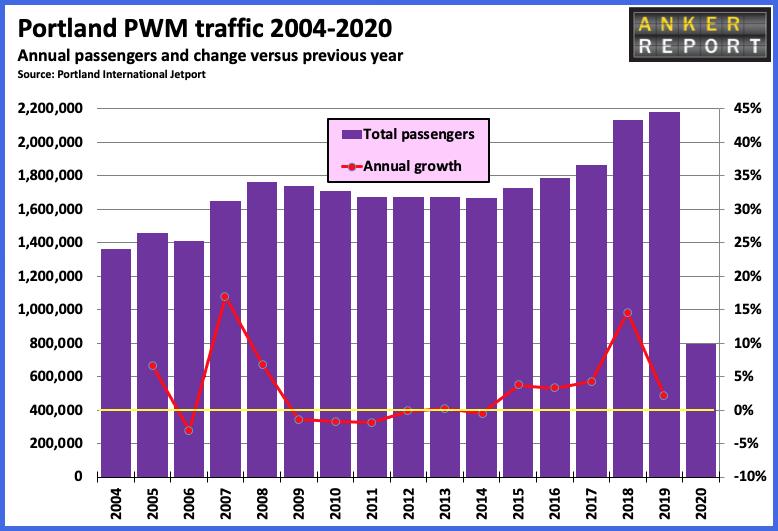 Portland PWM traffic 2004-2020