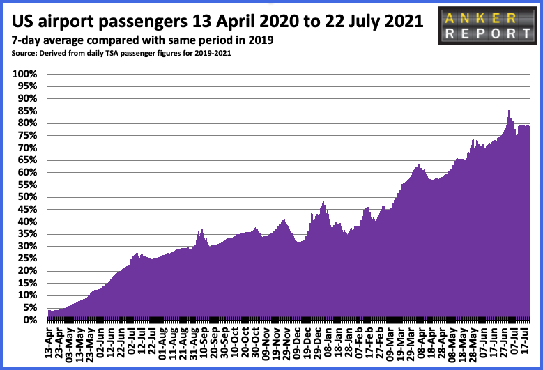 US airport passengers 13 April 2020 to 22 July 2021