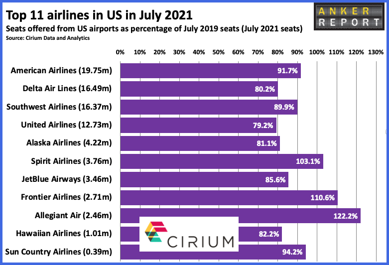 Top 11 Airlines in US July 2021