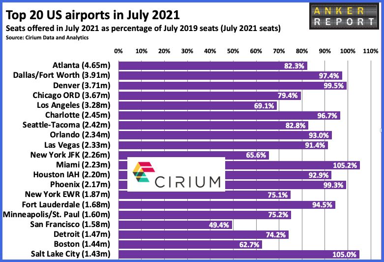 Top 20 US airports in July 2021