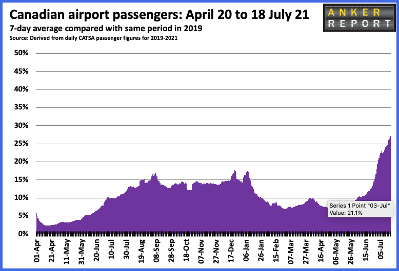 Canadian airport passengers April 20 to 18 July 2021