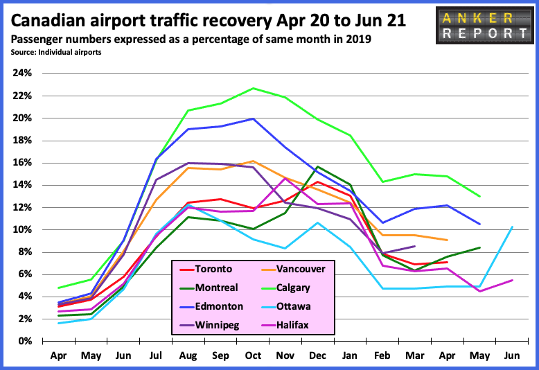 Canadian airport traffic recovery Apr 20- June 21