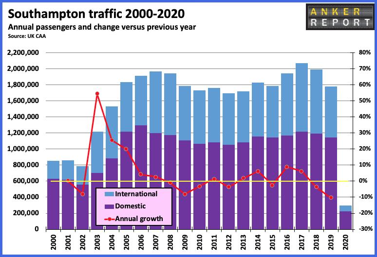 Southampton traffic 2000 - 2020