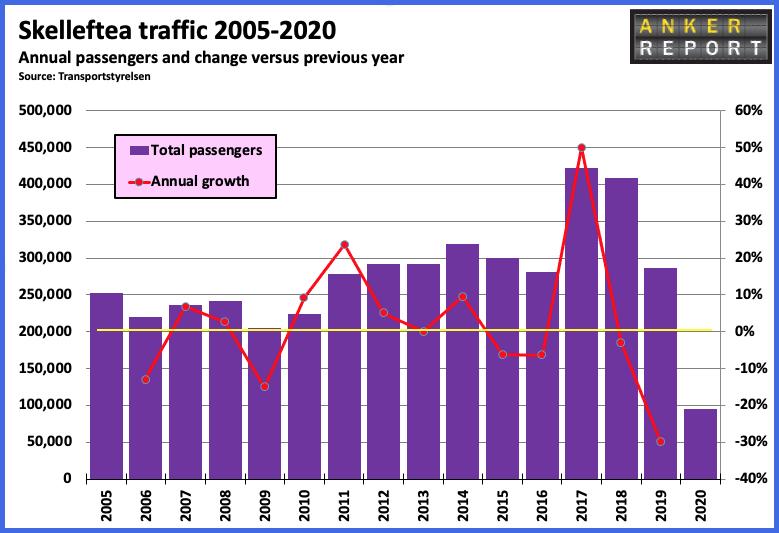 Skelleftea traffic 2005 - 2020