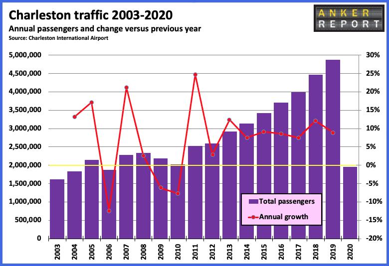 Charleston Traffic 2003-2020