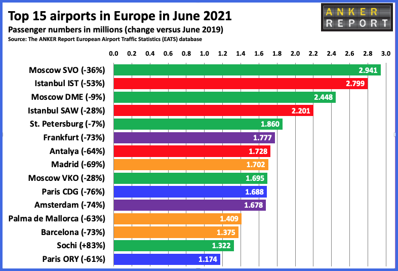 Top 15 Airports in Europe June 2021