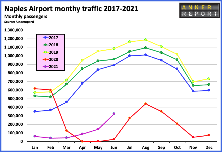 Naples airport monthly traffic2017 - 2021