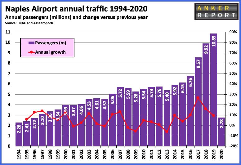 Naples airport annual traffic 1994-2020
