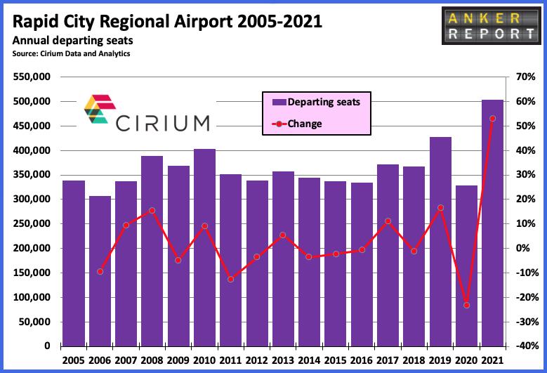 Rapid City Regional Airport 2005-2021