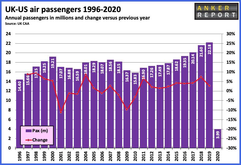 UK-US passengers 1996-2020