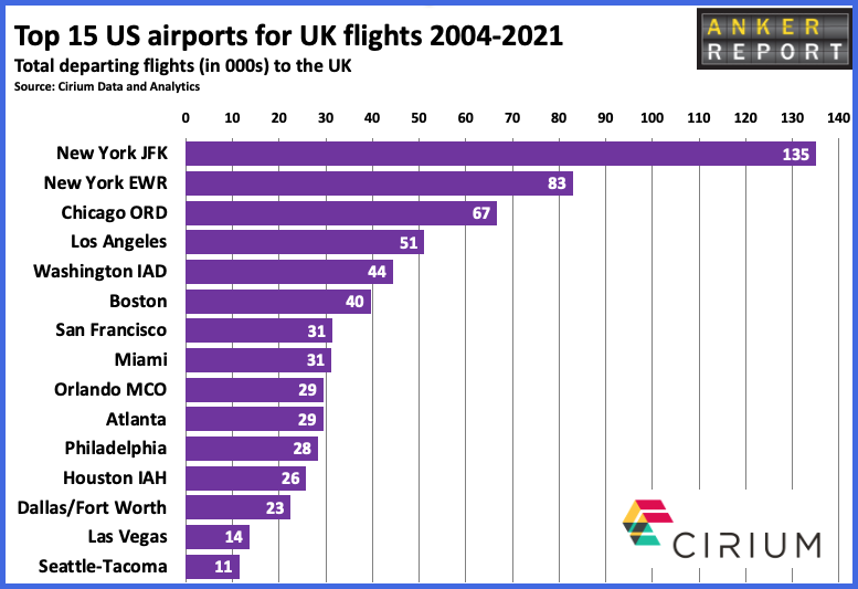 Top 15 airports for UK flights 2004-2021