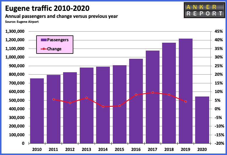 Eugene traffic 2010-2020
