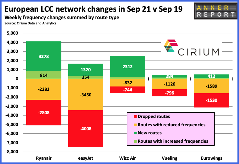 European LCC Network Changes in Sept 2021
