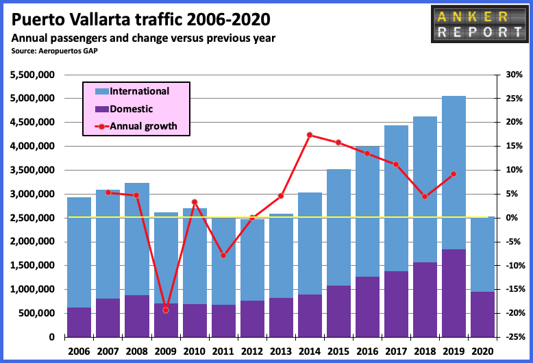 Puerto Vallarta traffic 2006-2020