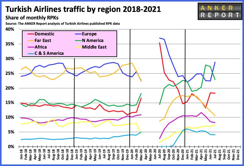 Turkish Airlines traffic by region 2018-2021