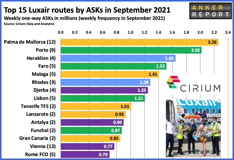 Top 15 LUXAir routes by ASKs in September 2021