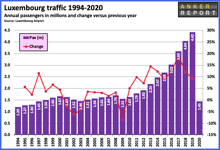 Luxembourg traffic 1994-2020