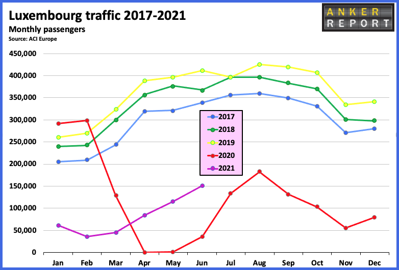 Luxembourg Traffic 2017-2021