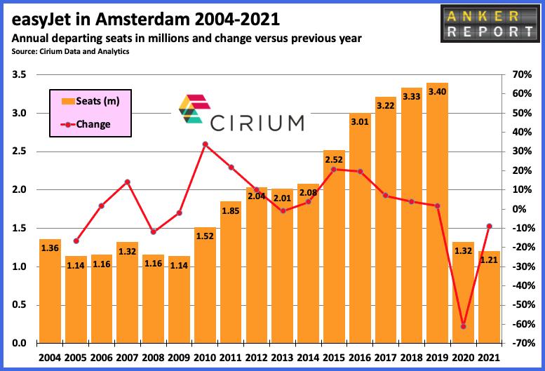 easyJet in Amsterdam 2004 - 2021
