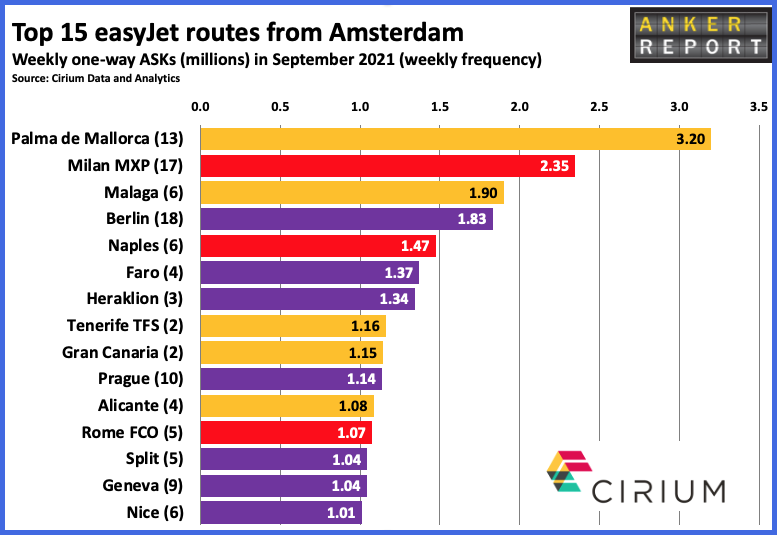Top 15 easyJet routes from Amsterdam