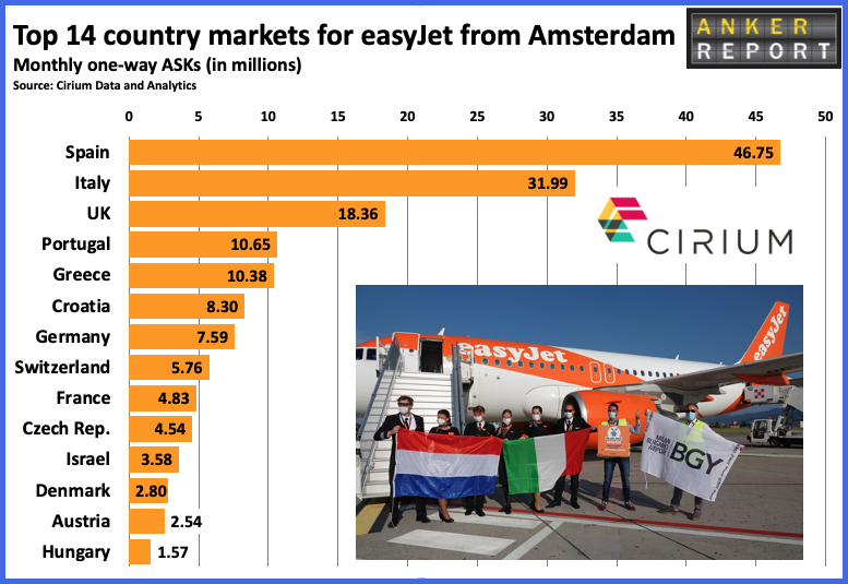 Top 14 country markets for easyJet from Amsterdam