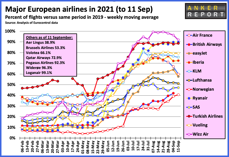 Major European airlines in 2021 to 11 Sept