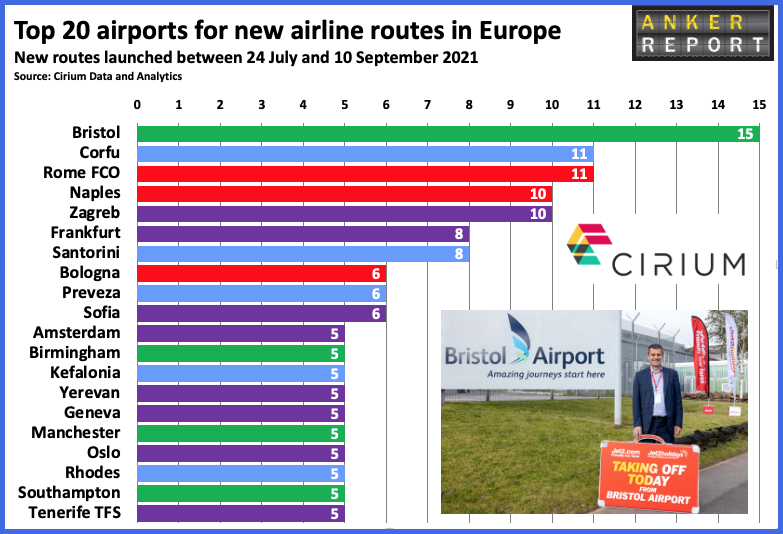 Top 20 airports for new airline routes in Europe