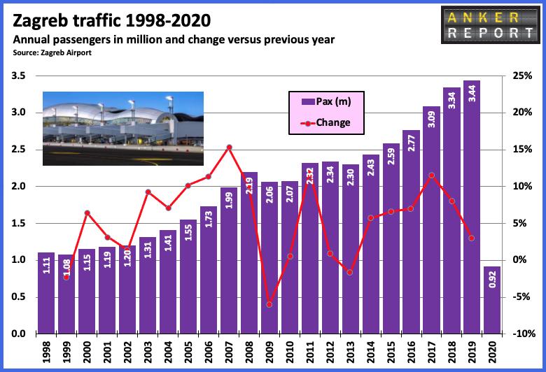 Zagreb Traffic 1998-2020