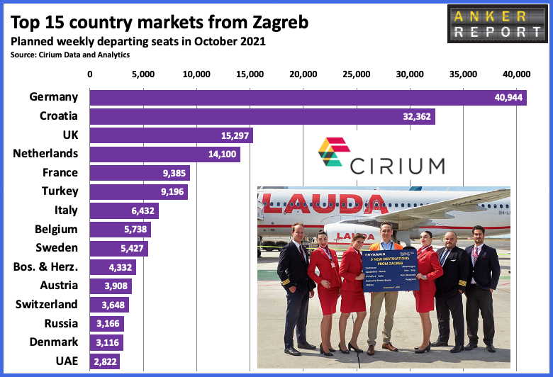 Top 15 country markets from Zagreb