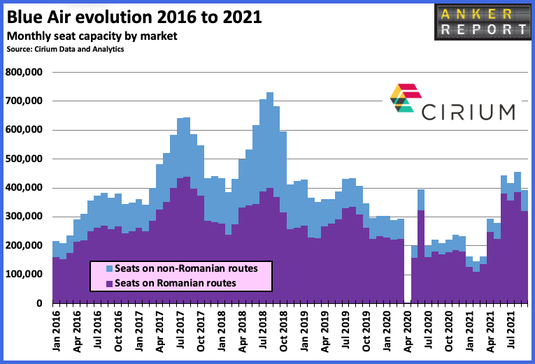 Blue Air evolution 2016 to 2021