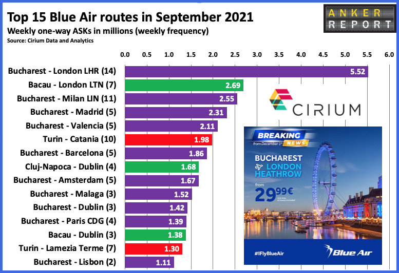 Top 15 Blue Air routes in September 2021
