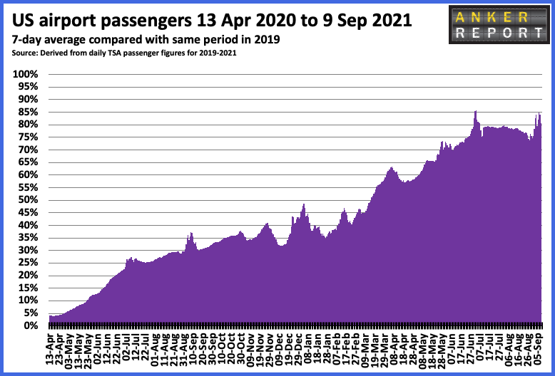 US airport passengers 13 Apr to 9 Sep 2021