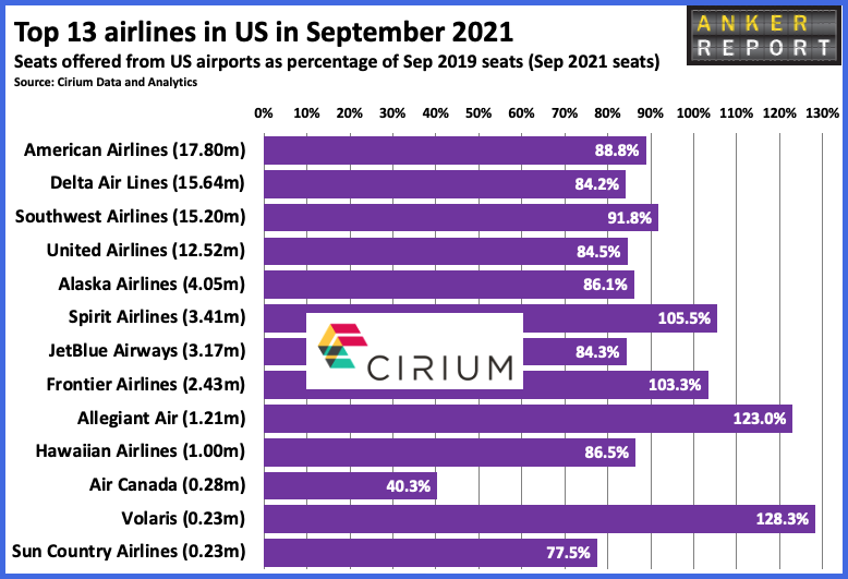 Top 13 airlines in US in September 2021