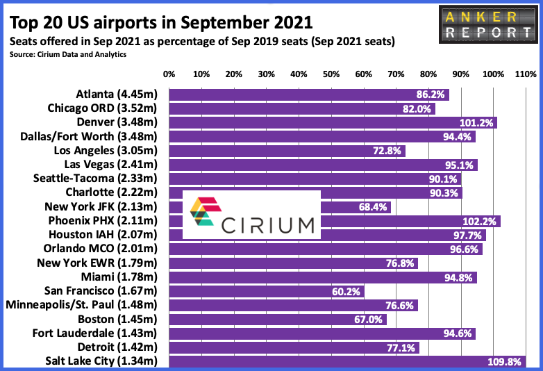 Top 20 US airports in September 2021