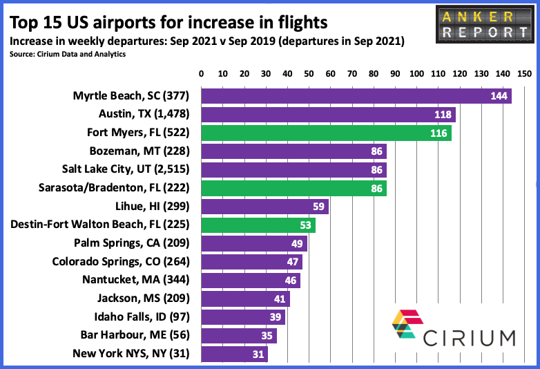 Top 15 US airports for increase in flights
