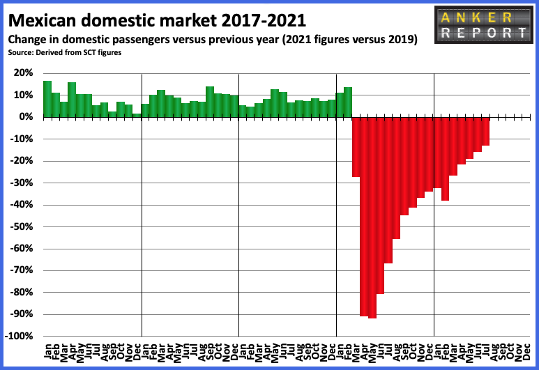 Mexican domestic market 2017 - 2021