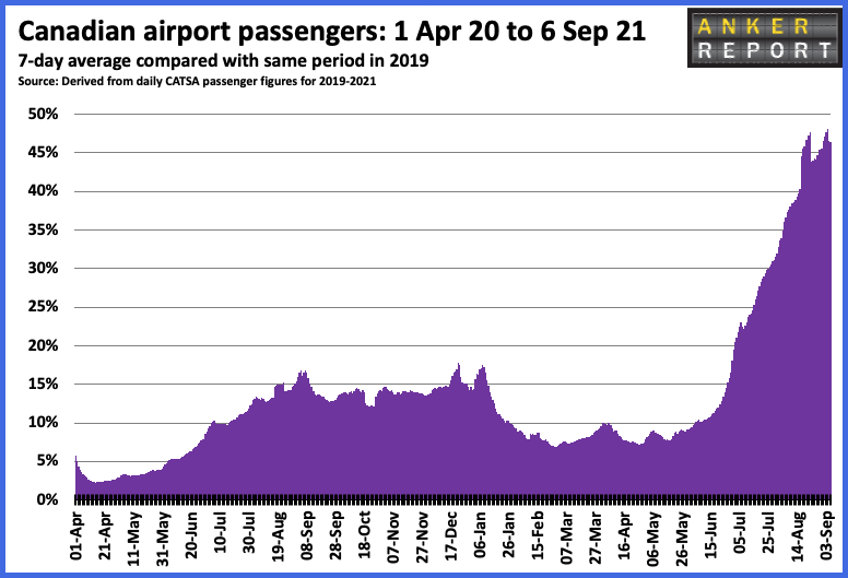 Canadian airport passengers 1 Apr 20 to 6 Sep 21