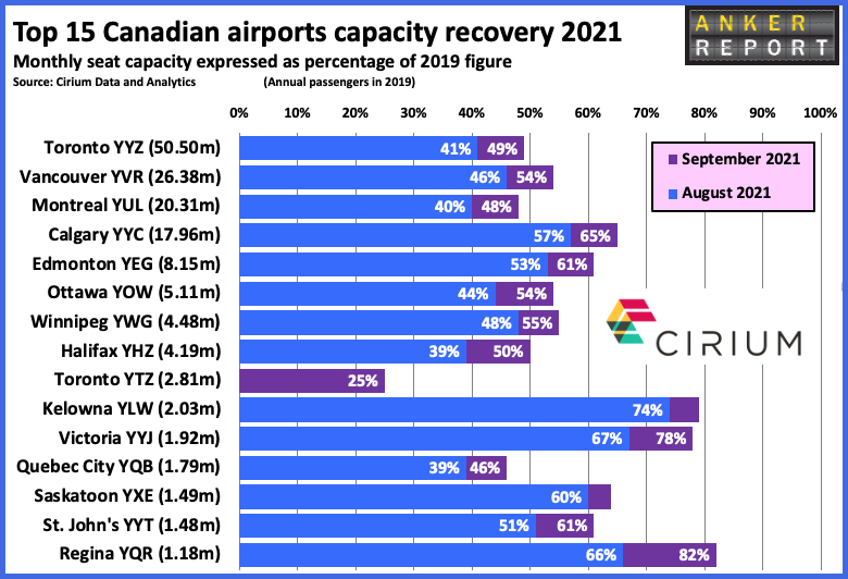 Top 15 Canadian airports capacity recovery 2021