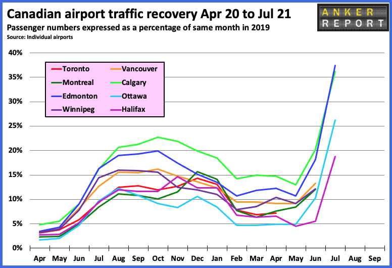 Canadian Airport Traffic Recovery Apr20 to Jul 21