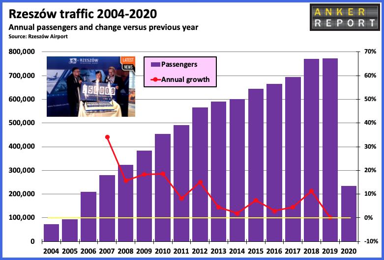 Rzeszow traffic 2004-2020