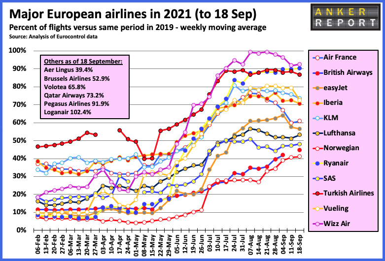 Top 12 European airlines in 2021 to Sept